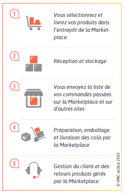 comment-marche-expedie-par-amazon